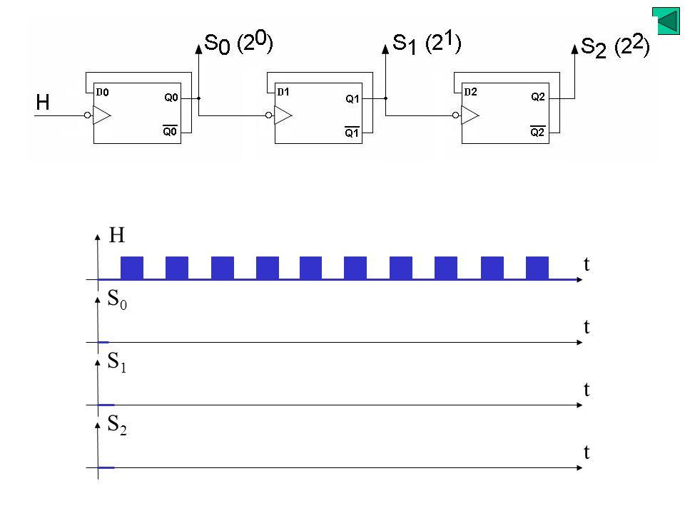 Exemple d'application 2 comptage / décomptage Fonctions séquentielles synchrones Mémoire bistable