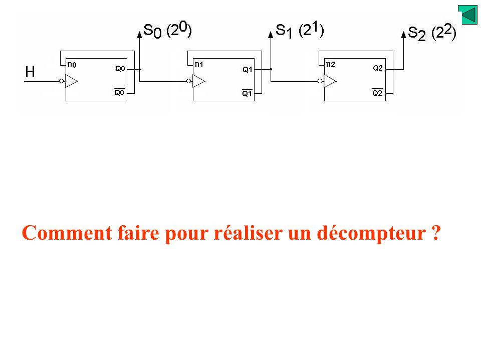 H t S0S0 t S1S1 t S2S2 t 01234567012 On a réalisé un compteur modulo 8