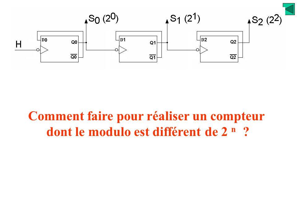 H t S0S0 t S1S1 t S2S2 t 76543210765 On a réalisé un décompteur modulo 8