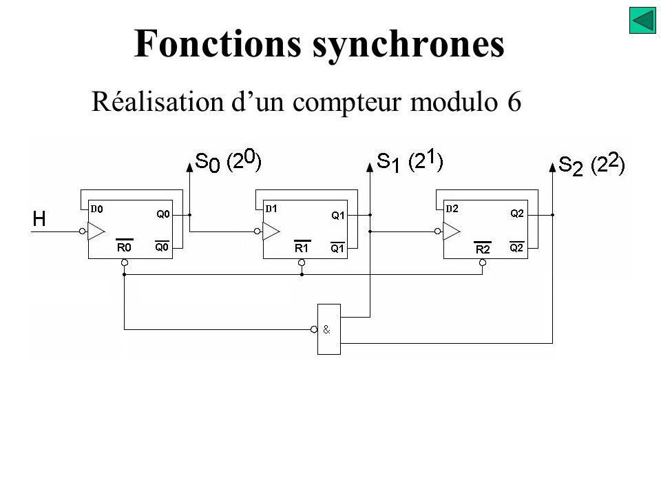 Fonctions synchrones Réalisation d'un compteur modulo 6 RAZ du compteur
