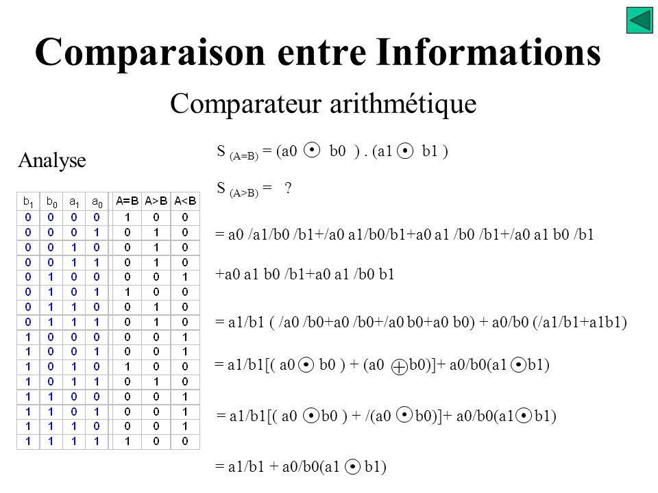 Analyse S (A=B) = ? Comparaison entre Informations Comparateur arithmétique S (A=B) S (A>B) S (A<B) = /a0 /a1 /b0 /b1 + a0 /a1 bo /b1 + /a0 a1 /b0 b1