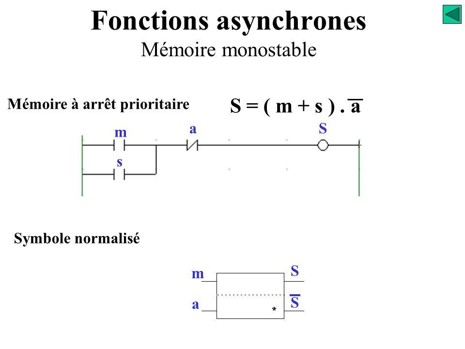 Fonctions asynchrones Mémoire monostable Mémoire à marche prioritaire m sa S S = m + s. a Symbole normalisé m a S S