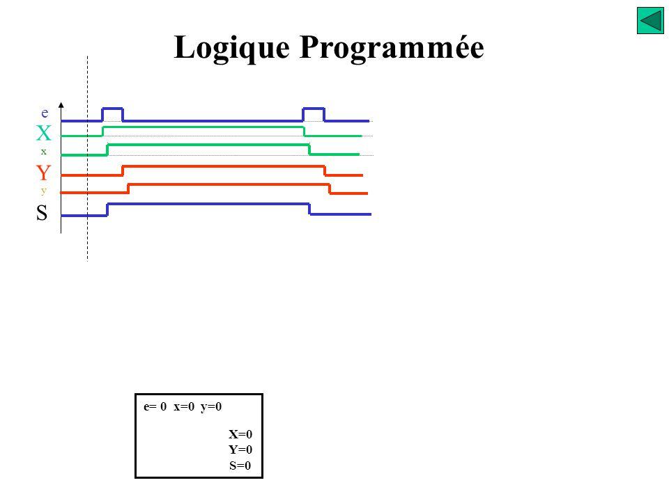 X = e. y + x. e Y = x. e + y. e S = x Supposons qu'un opérateur réalise manuellement la commande définie par le chronogramme étudié page 15. Il devra,