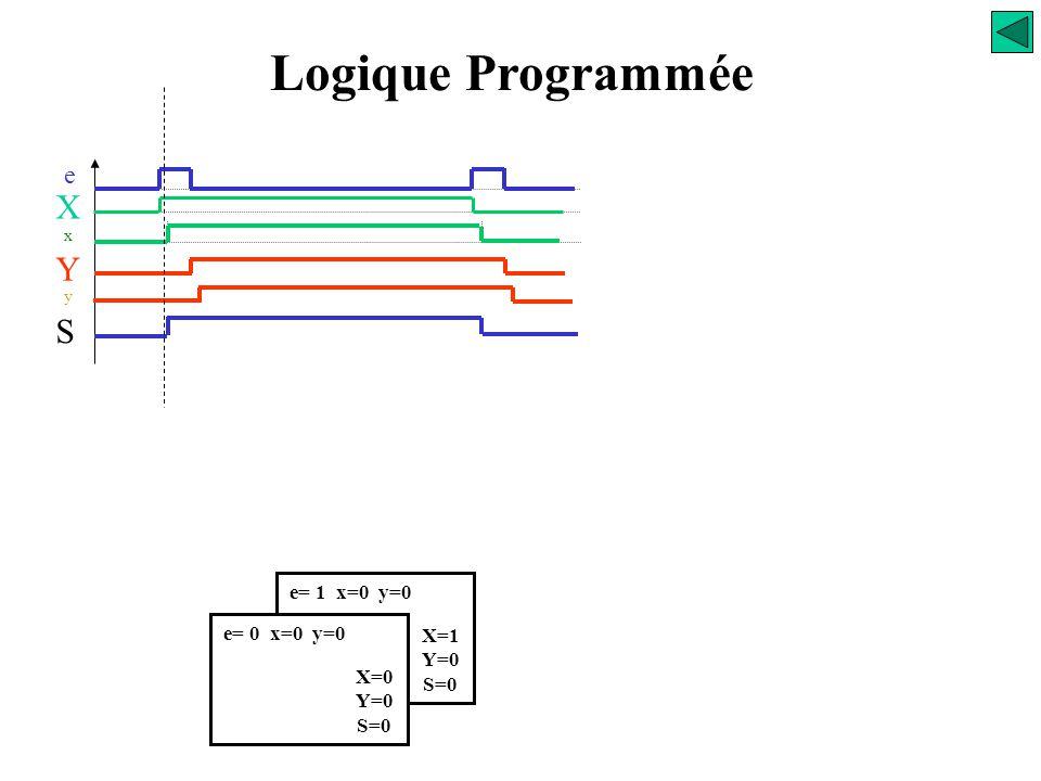 e= 0 x=0 y=0 X=0 Y=0 S=0 Logique Programmée e X x S Y y