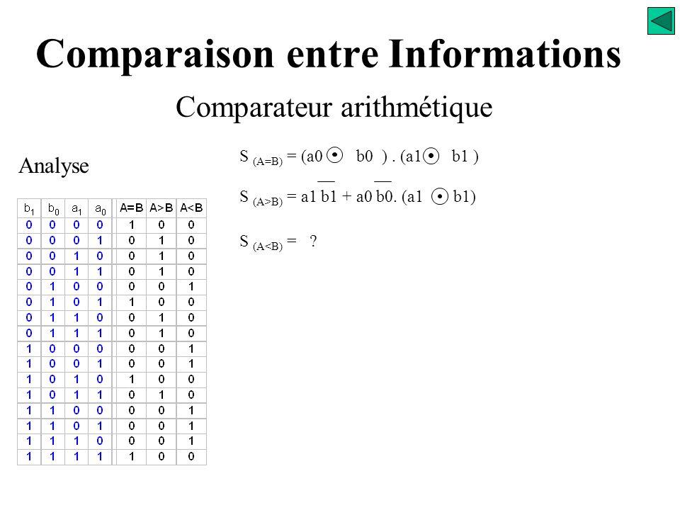 Comparaison entre Informations Comparateur arithmétique Analyse = a0 /a1/b0 /b1+/a0 a1/b0/b1+a0 a1 /b0 /b1+/a0 a1 b0 /b1 +a0 a1 b0 /b1+a0 a1 /b0 b1 =