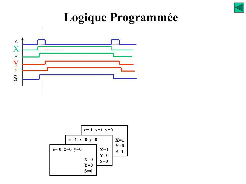e= 1 x=0 y=0 X=1 Y=0 S=0 e= 0 x=0 y=0 X=0 Y=0 S=0 Logique Programmée e X x S Y y