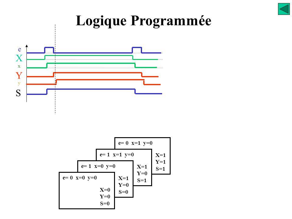 e= 1 x=1 y=0 X=1 Y=0 S=1 e= 1 x=0 y=0 X=1 Y=0 S=0 e= 0 x=0 y=0 X=0 Y=0 S=0 Logique Programmée e X x S Y y