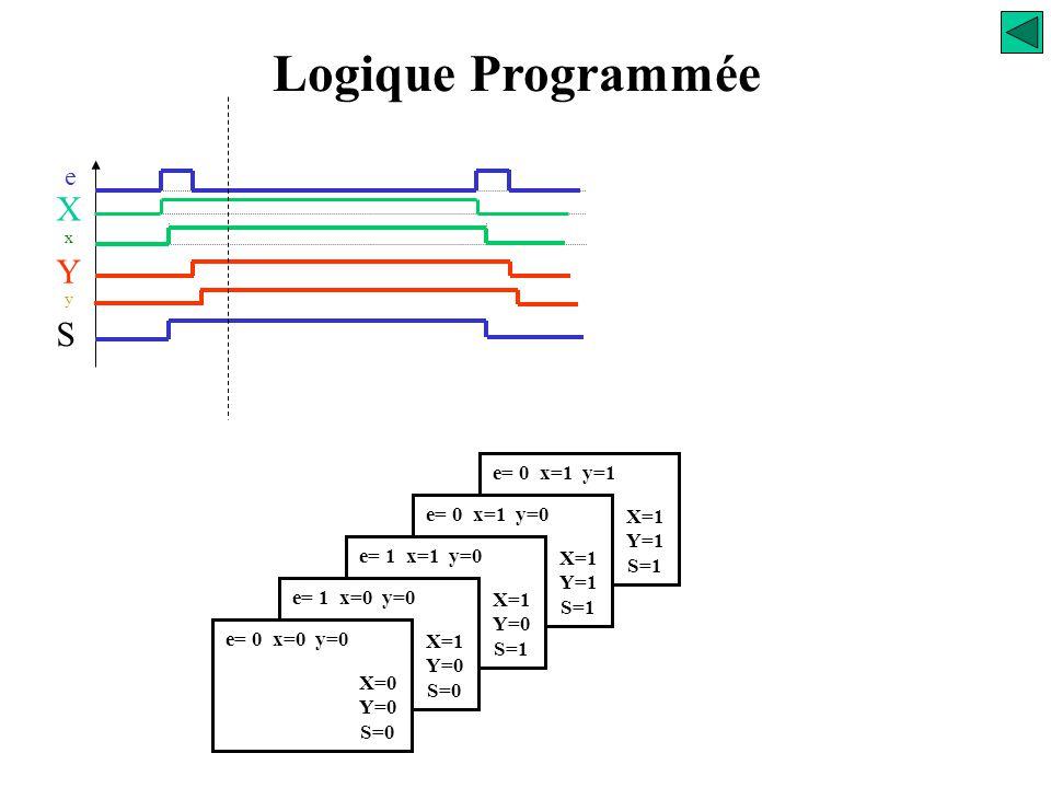 e= 0 x=1 y=0 X=1 Y=1 S=1 e= 1 x=1 y=0 X=1 Y=0 S=1 e= 1 x=0 y=0 X=1 Y=0 S=0 e= 0 x=0 y=0 X=0 Y=0 S=0 Logique Programmée e X x S Y y