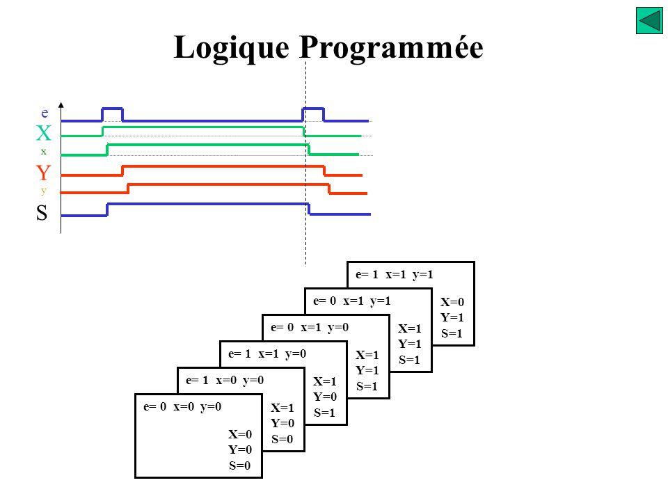 e= 0 x=1 y=1 X=1 Y=1 S=1 e= 0 x=1 y=0 X=1 Y=1 S=1 e= 1 x=1 y=0 X=1 Y=0 S=1 e= 1 x=0 y=0 X=1 Y=0 S=0 e= 0 x=0 y=0 X=0 Y=0 S=0 Logique Programmée e X x
