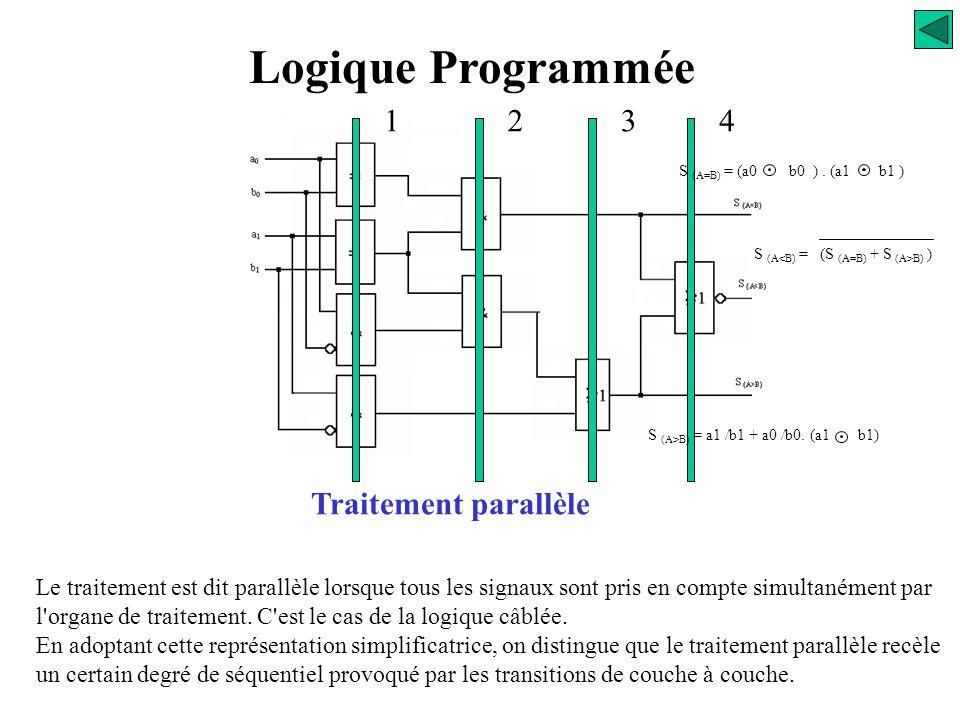 Entrées Sorties Traitement parallèle Le traitement est dit parallèle lorsque tous les signaux sont pris en compte simultanément par l'organe de traite