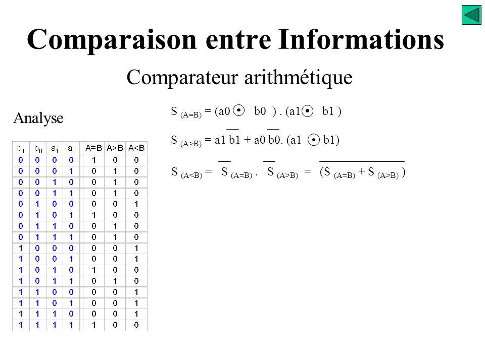 Comparaison entre Informations Comparateur arithmétique Analyse S (A=B) = (a0 b0 ). (a1 b1 ) S (A>B) = a1 b1 + a0 b0. (a1 b1) S (A<B) = ?