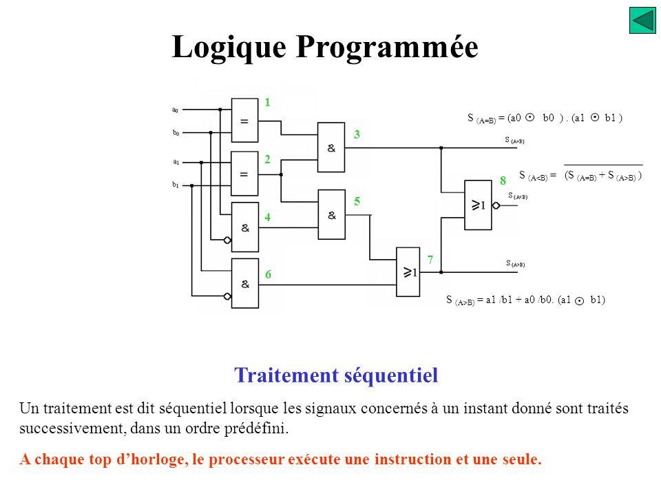 PROCESSEUR Registre instructions mémoire Entrées Sorties Traitement séquentiel A chaque top d'horloge, le processeur exécute une instruction et une se