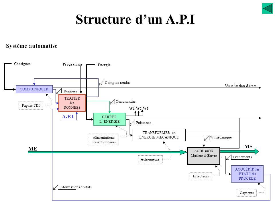 Structure Fonctionnelle Structure d'un A.P.I API Détection des entrées (capteurs) Commande des sorties (pré-actionneurs) Dialogue de programmation Dia