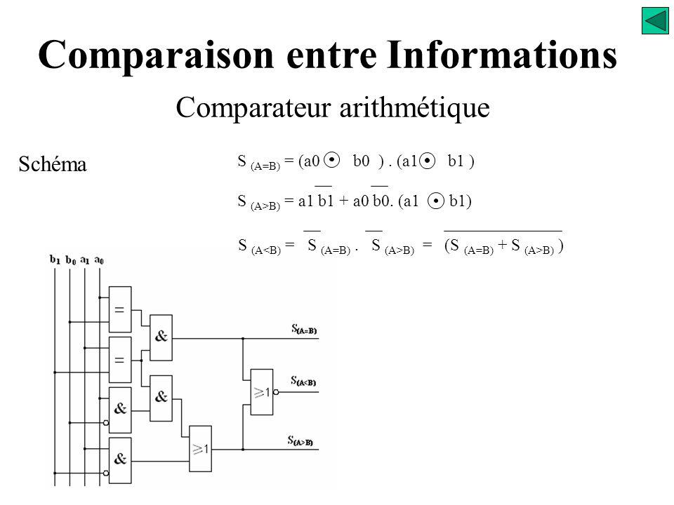 Comparaison entre Informations Comparateur arithmétique Analyse S (A=B) = (a0 b0 ). (a1 b1 ) S (A B) = (S (A=B) + S (A>B) ) S (A>B) = a1 b1 + a0 b0. (