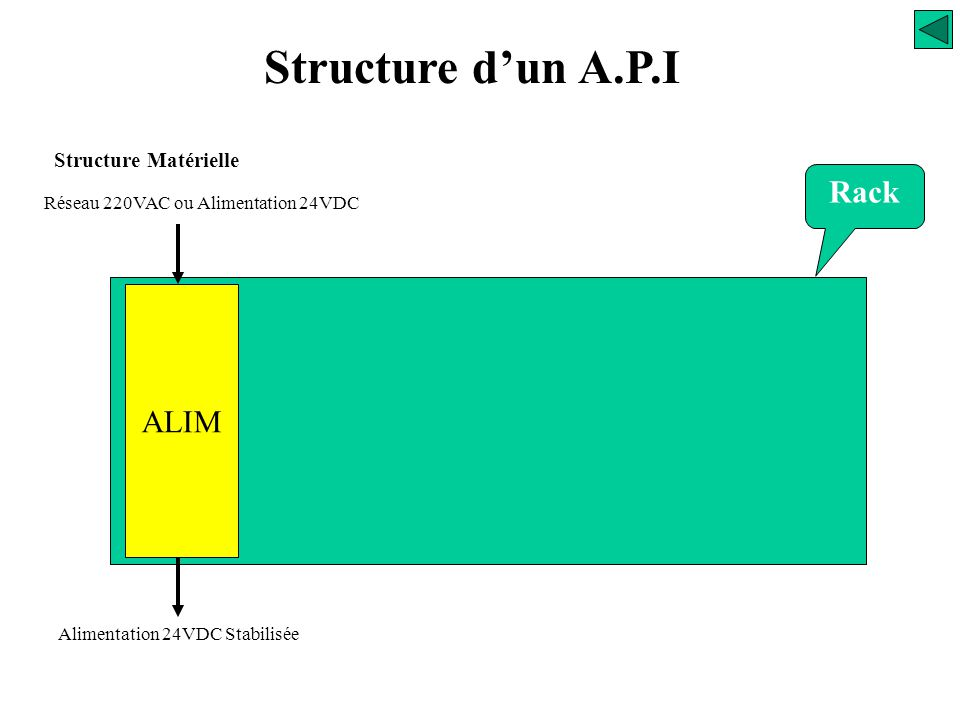 Structure d'un A.P.I Structure Matérielle Automates modulaires Rack principal Rack extension