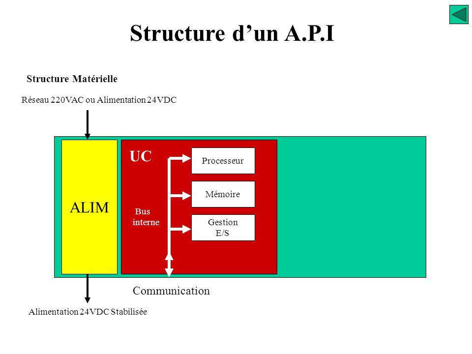 Structure d'un A.P.I Structure Matérielle Le module d'alimentation Il permet de fournir l'énergie nécessaire au bon fonctionnement de l'automate. Les