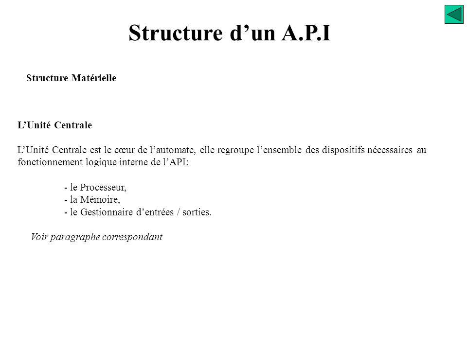 Structure d'un A.P.I Structure Matérielle ALIM UC Processeur Mémoire Gestion E/S Bus interne Communication Réseau 220VAC ou Alimentation 24VDC Aliment