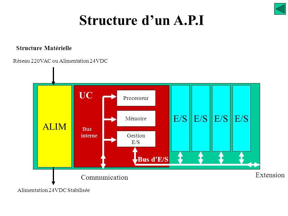 Structure d'un A.P.I Structure Matérielle Les Coupleurs d'entrées /sorties Les coupleurs d'entrées / sorties assurent la fiabilité des échanges des in