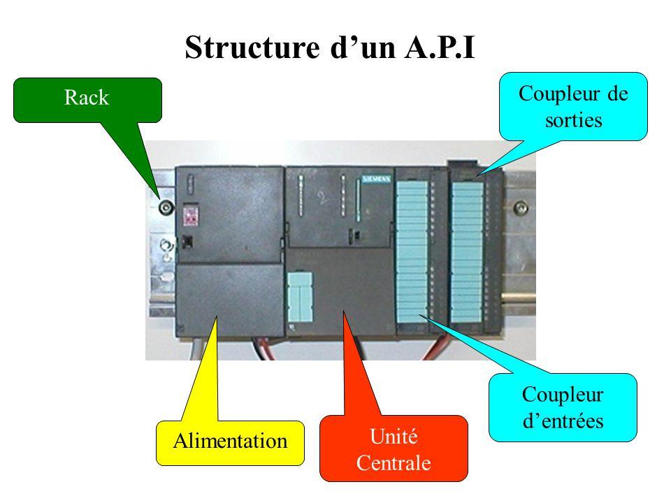 Structure d'un A.P.I Structure Matérielle Le Bus Les constructeurs d'API ont rapidement fait évoluer leurs machines vers une architecture multibus pou