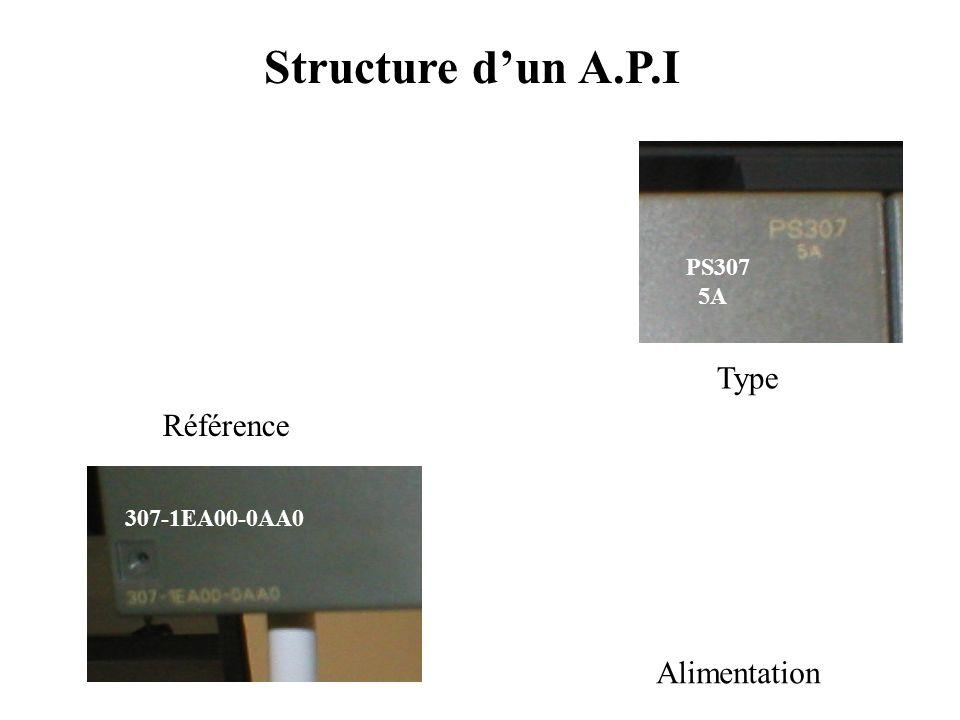 Structure d'un A.P.I Alimentation Unité Centrale Coupleur d'entrées Coupleur de sorties Rack