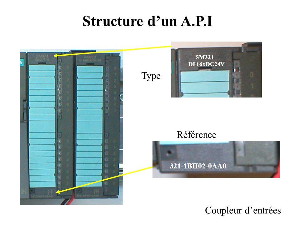 Structure d'un A.P.I Unité Centrale 315-2EH13-0AB0 CPU315-2 PN/DP Type Référence