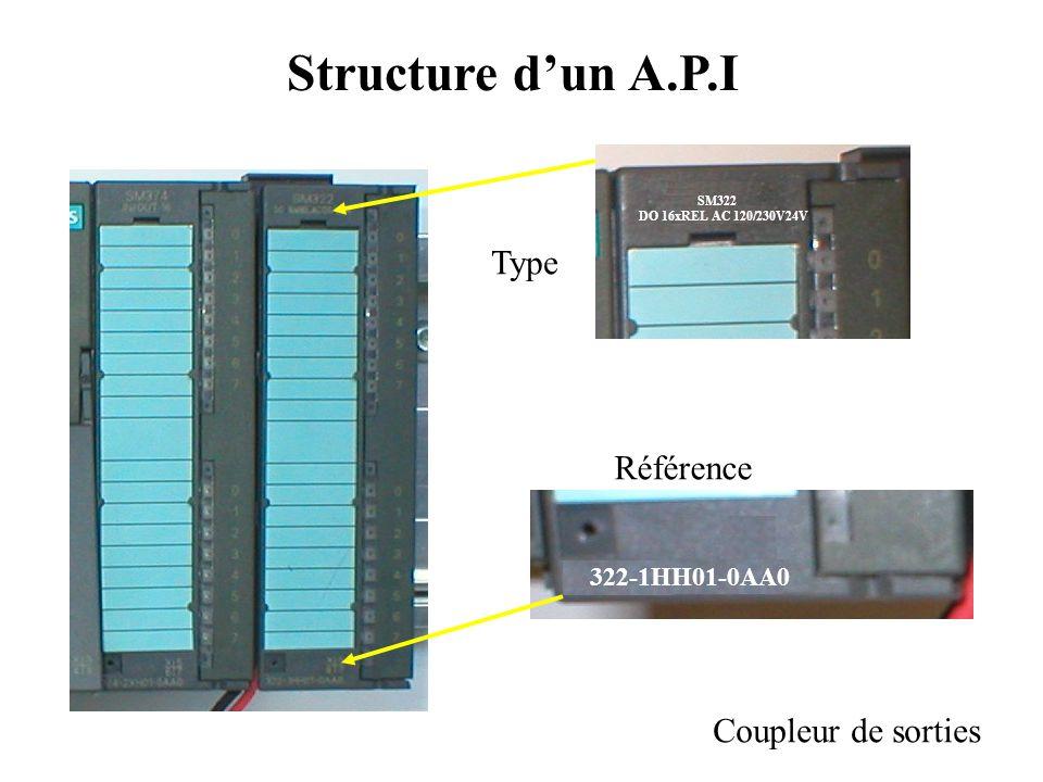 Structure d'un A.P.I Coupleur d'entrées SM321 DI 16xDC24V SM321 DI 16xDC24V 321-1BH02-0AA0 Type Référence
