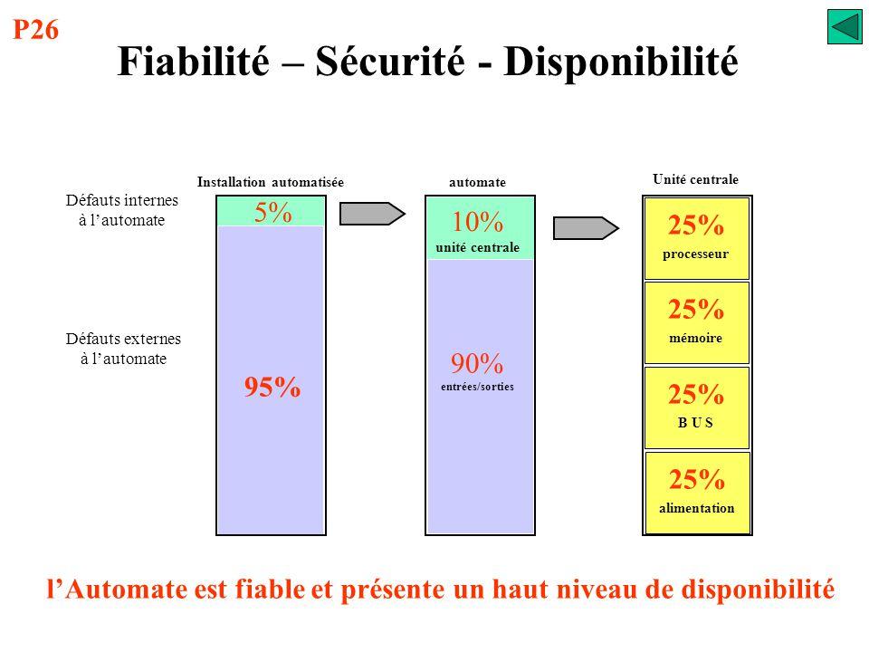 Fiabilité – Sécurité - Disponibilité La fiabilité d'un API se mesure à partir du taux de défaillance de chacun de ses constituants.