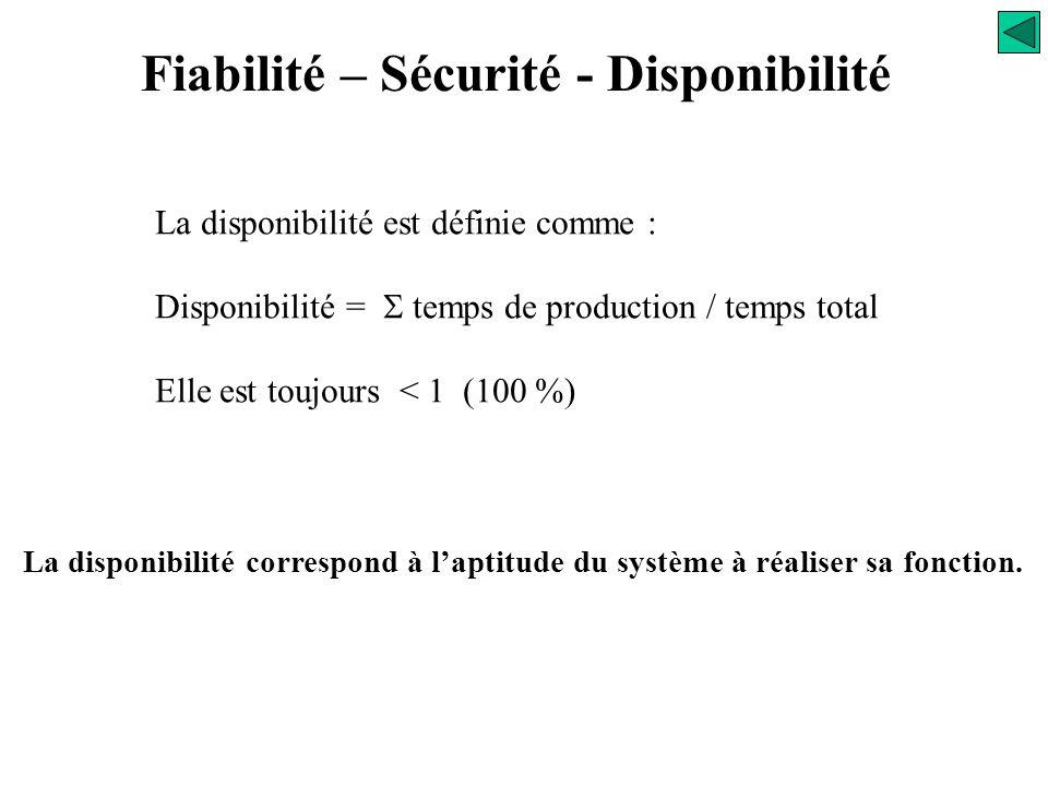 automateInstallation automatisée 95% Défauts externes à l'automate 5% Défauts internes à l'automate 10% unité centrale 90% entrées/sorties Unité centr