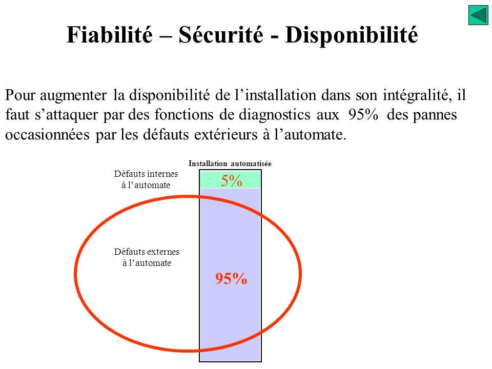 Fiabilité – Sécurité - Disponibilité La disponibilité est définie comme : Disponibilité =  temps  de production / temps total Elle est toujours < 1