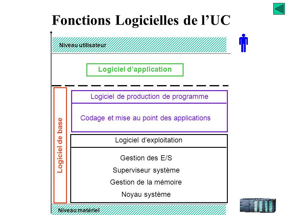 Fonctions Logicielles de l'UC Logiciel d'application P29 Logiciel de base Niveau utilisateur Niveau matériel