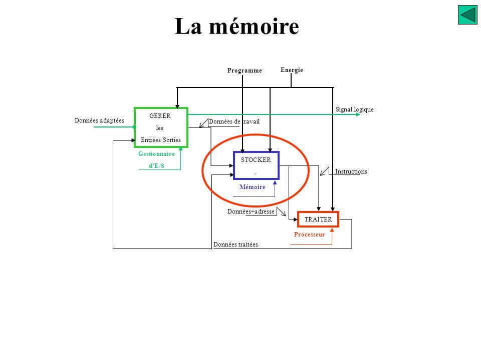 Logiciel de production de programme Fonctions Logicielles de l'UC Niveau utilisateur Logiciel d'application Logiciel de base Logiciel d'exploitation N