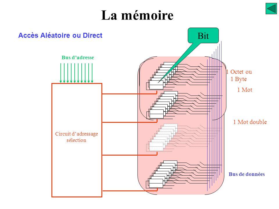 La mémoire Le mode d'accès Caractéristiques (aléatoire ou direct) Accès aléatoire ou direct, l'information est stockée à une adresse précise que l'on
