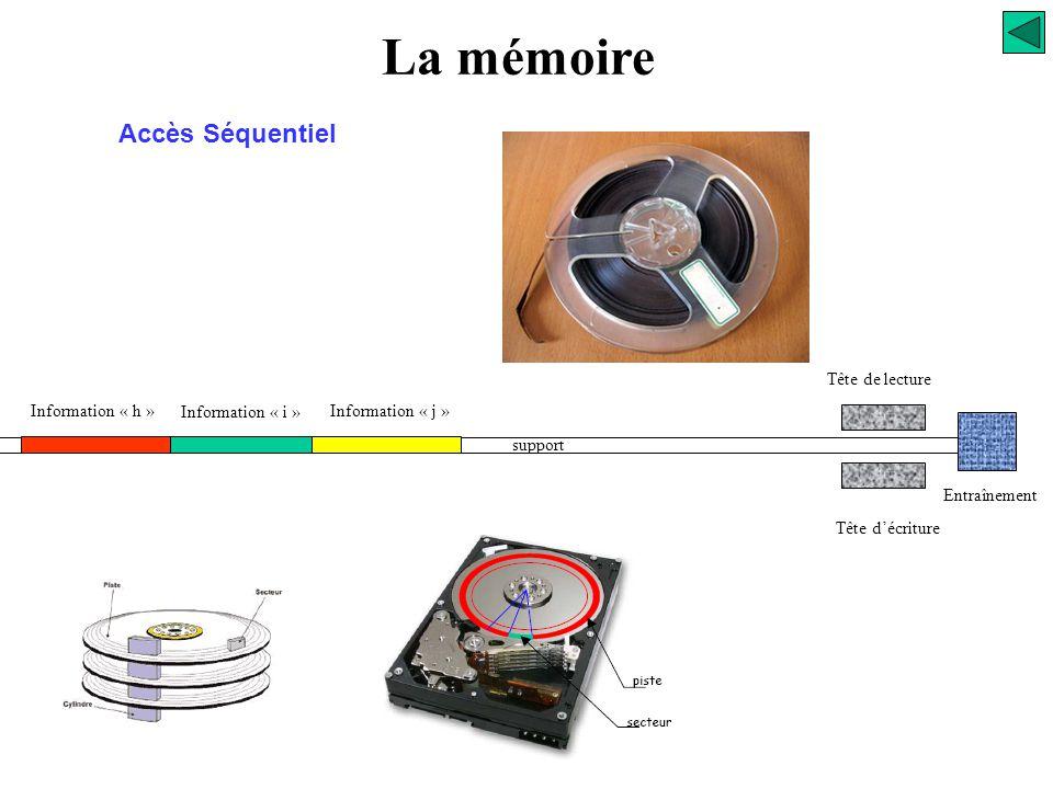La mémoire Le mode d'accès Caractéristiques (séquentiel) Accès séquentiel, le temps d'accès est plus ou mois long selon que l'information se trouve st