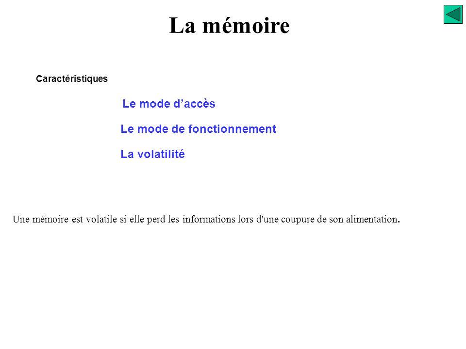 La mémoire Le mode d'accès Le mode de fonctionnement Caractéristiques à lecture / écriture, permet l'inscription et le prélèvement d'une information,