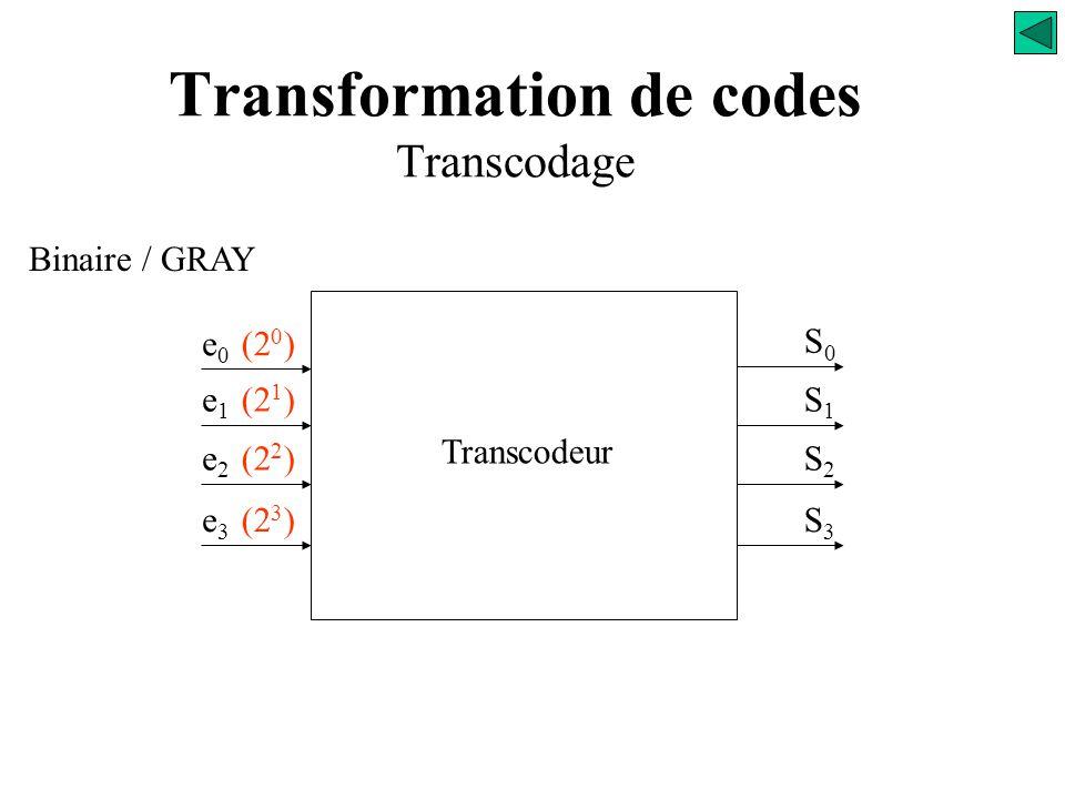 Transformation de codes Transcodage e0e0 e1e1 S0S0 Transcodeur e2e2 e3e3 Binaire / GRAY S1S1 S2S2 S3S3