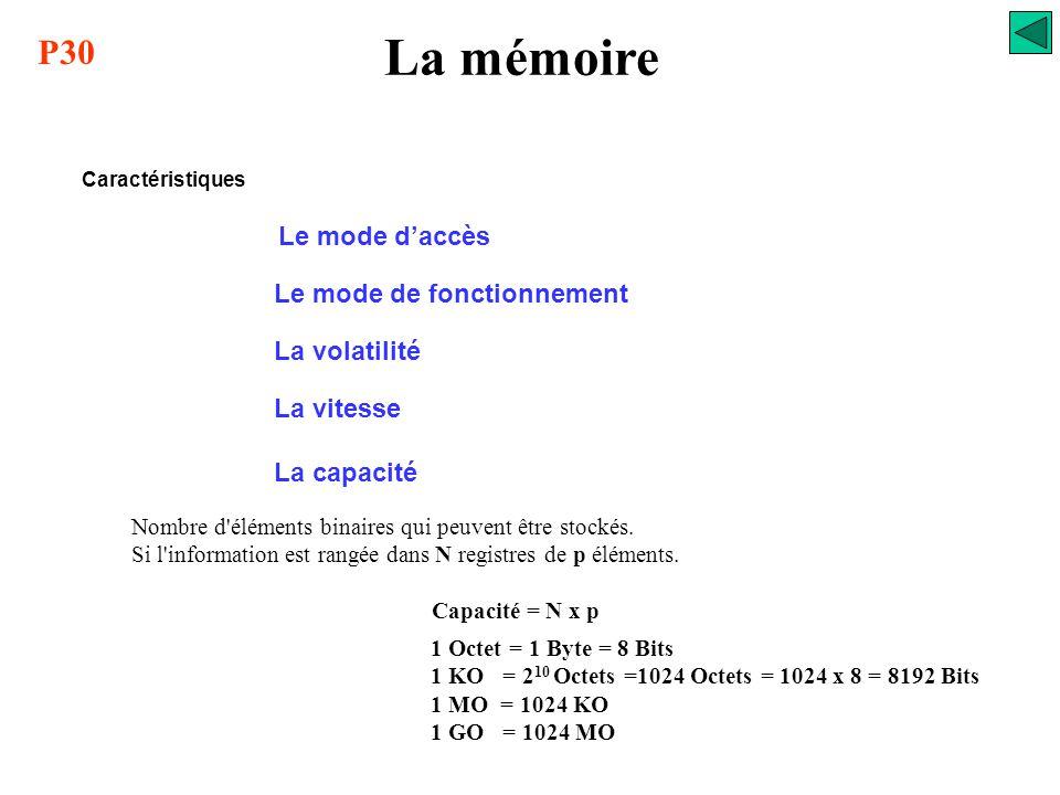 La mémoire Le mode d'accès Le mode de fonctionnement La volatilité La vitesse Caractéristiques Temps d'accès: temps pour l'obtention d'une information