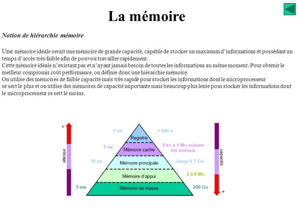 La mémoire Technologies Ces mémoires sont volatiles. Dans un API elles sont protégées par batteries ou pile au lithium (1000 heures). Elles ont l'avan