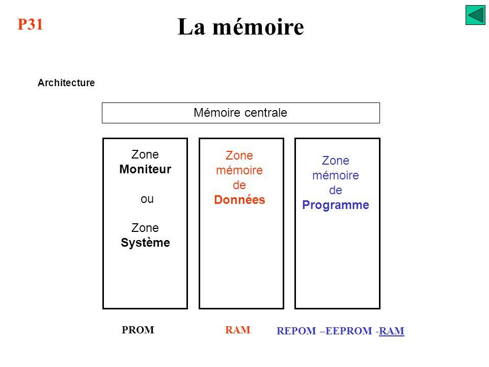 La mémoire Notion de hiérarchie mémoire Une mémoire idéale serait une mémoire de grande capacité, capable de stocker un maximum d'informations et poss