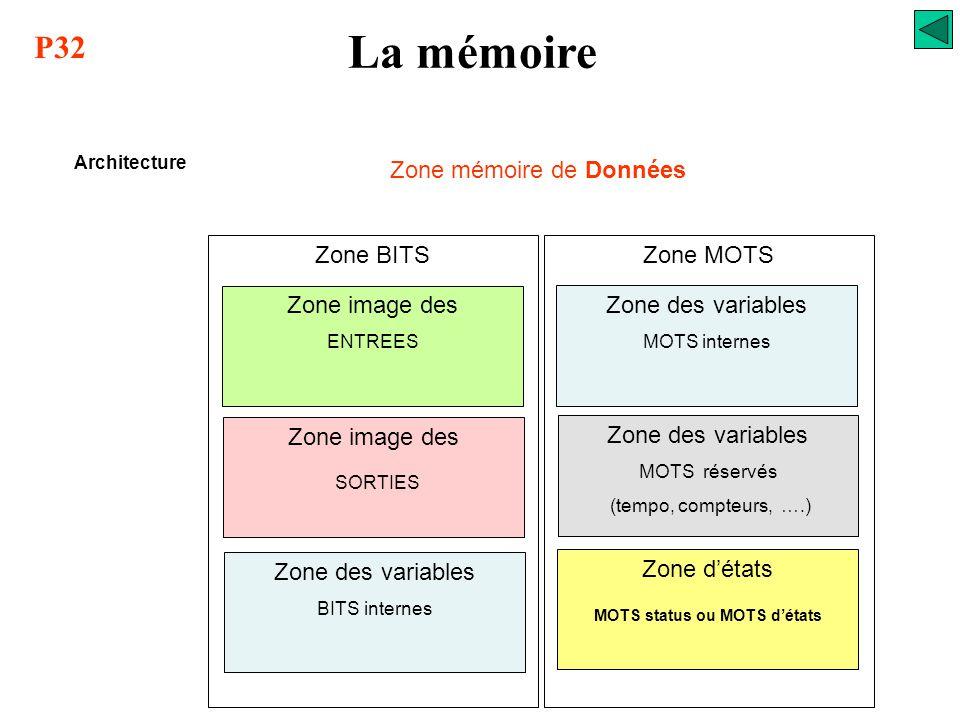 La mémoire Architecture Mémoire centrale Zone Moniteur ou Zone Système Zone mémoire de Données Zone mémoire de Programme PROMRAM REPOM –EEPROM -RAM P3
