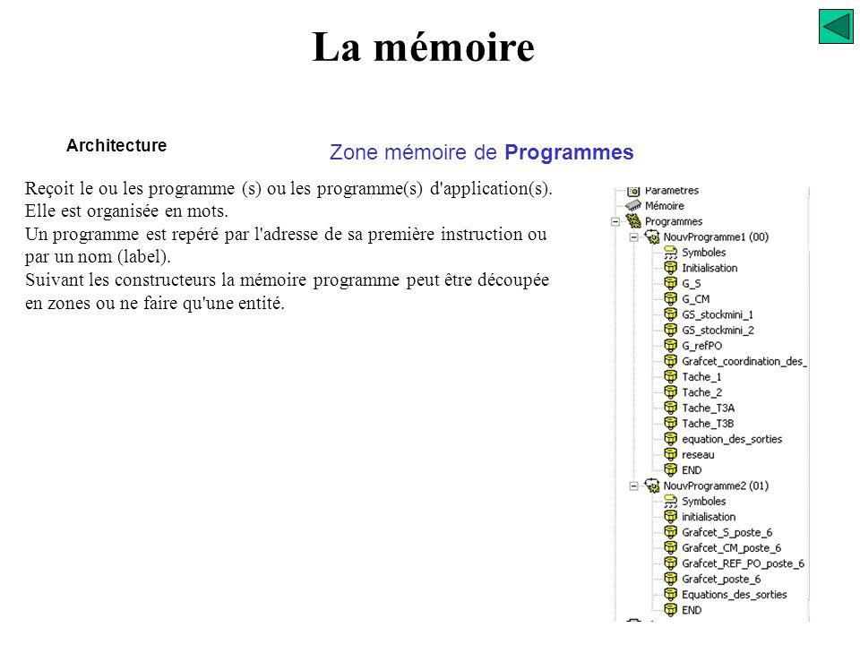 La mémoire Architecture Zone mémoire de Données Zone BITSZone MOTS Zone image des ENTREES Zone image des SORTIES Zone des variables BITS internes Zone