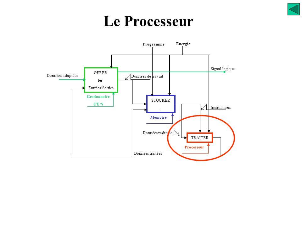 La mémoire Architecture Zone mémoire de Programmes Reçoit le ou les programme (s) ou les programme(s) d'application(s). Elle est organisée en mots. Un
