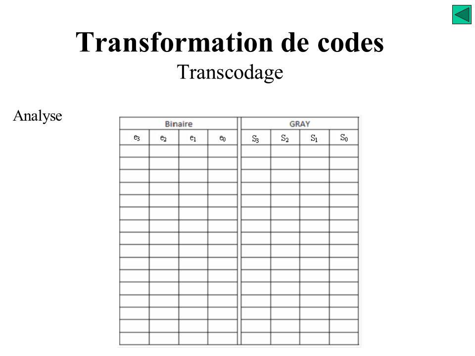 Transformation de codes Transcodage e0e0 e1e1 S0S0 Transcodeur e2e2 e3e3 Binaire / GRAY S1S1 S2S2 S3S3 (2 0 ) (2 1 ) (2 2 ) (2 3 )
