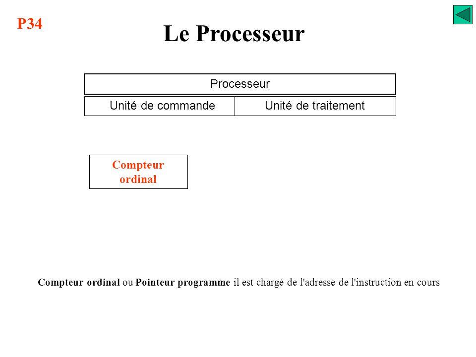 L'instruction Code opératoire CO AO Adresse opérande Quoi faire Sur quoi faire Le Processeur Une instruction est un ordre exécutable par la logique. P