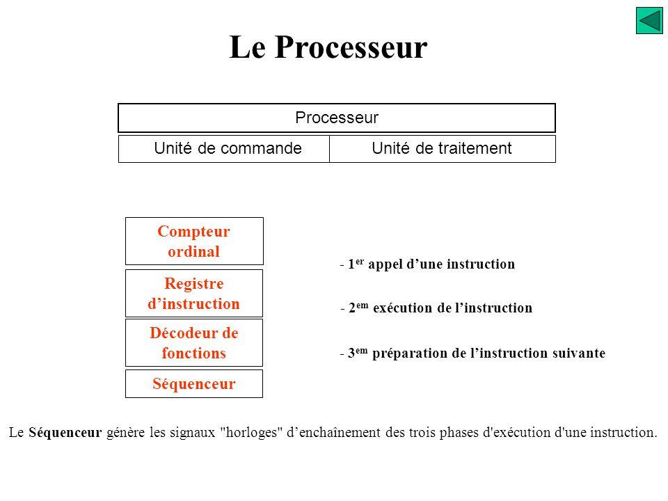Le Processeur Processeur Unité de commandeUnité de traitement Compteur ordinal Registre d'instruction Le Décodeur de fonctions est chargé de reconnaît