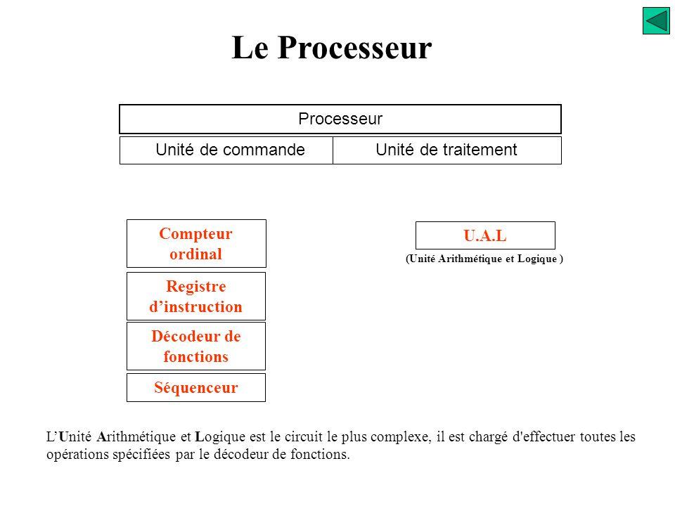 Le Processeur Processeur Unité de commandeUnité de traitement Compteur ordinal Registre d'instruction Décodeur de fonctions Séquenceur Le Séquenceur g