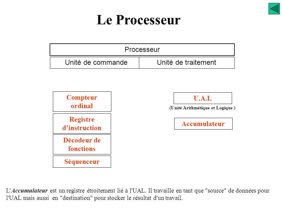 Le Processeur Processeur Unité de commandeUnité de traitement Compteur ordinal Registre d'instruction Décodeur de fonctions Séquenceur U.A.L (Unité Ar