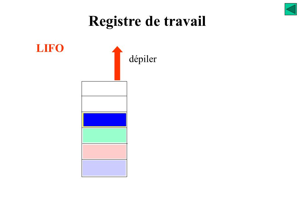 empiler Registre de travail LIFO