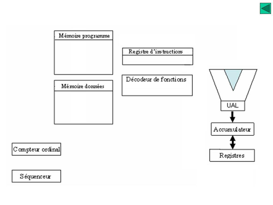 Fonctionnement simplifié du processeur