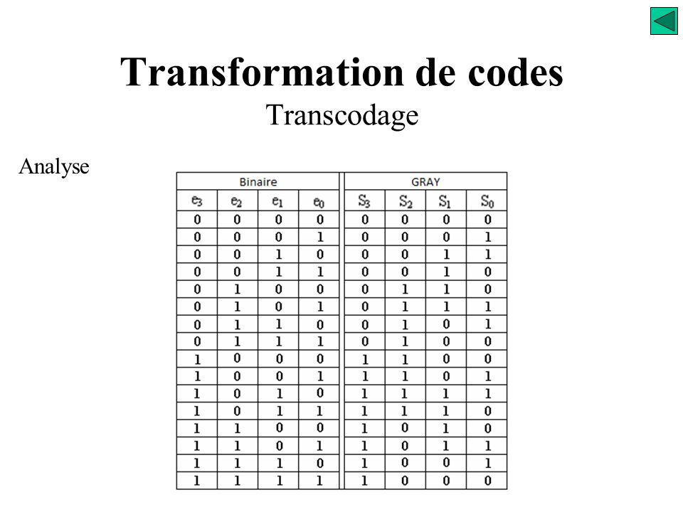 Transformation de codes Transcodage Analyse