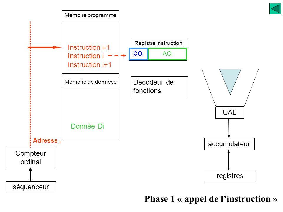 Mémoire programme Compteur ordinal séquenceur Registre instruction UAL accumulateur registres Décodeur de fonctions Instruction i Donnée Di Adresse i